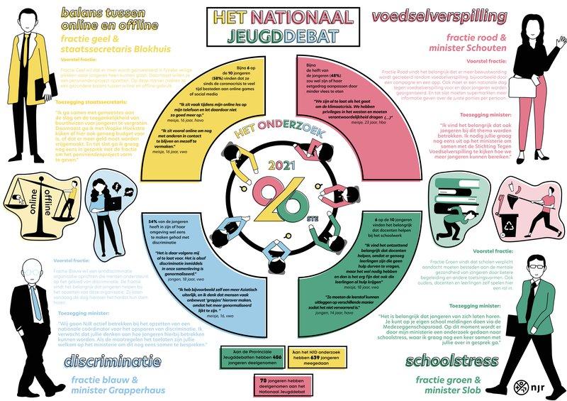 Infographic 26ste jaar NJD (1).jpg