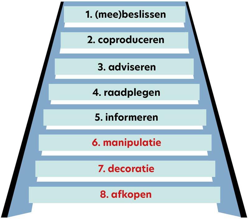 Participatie_ladder.jpg